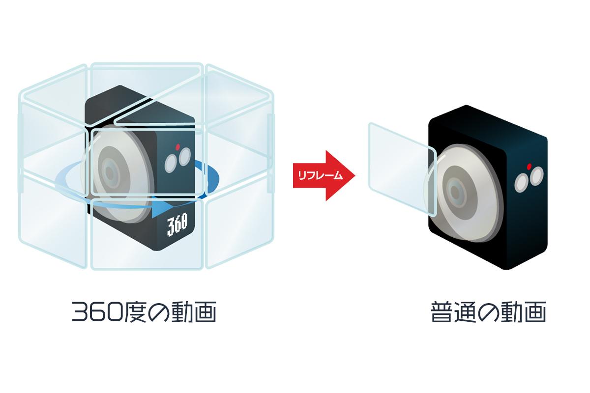 360度カメラの仕組みを説明するイラスト