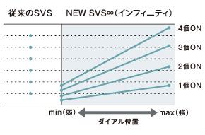 NEW SVS Infinityのブレーキ